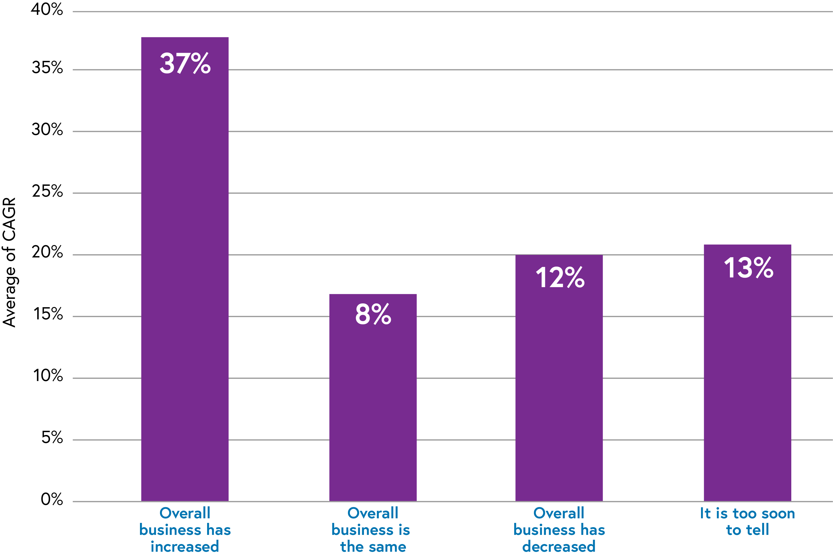 Bar Graph of Top 10 verticals Chinese LSPs are active in