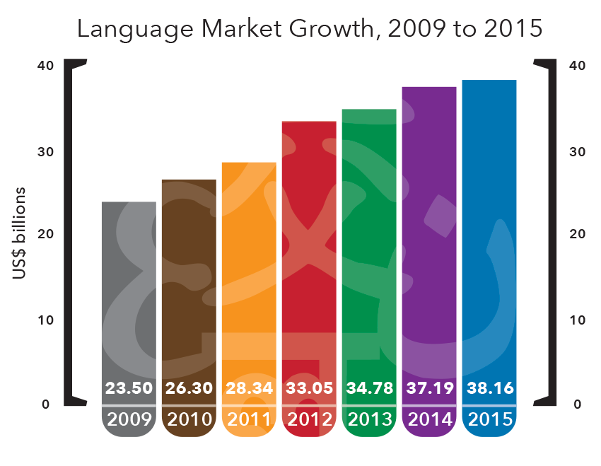 Language Market Growth