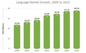LanguageMarketGrowth200-2915M