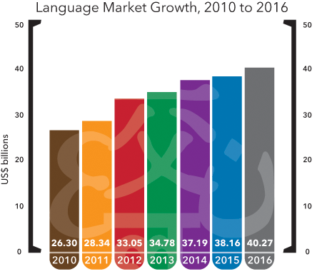 LanguageMarketGrowth2016