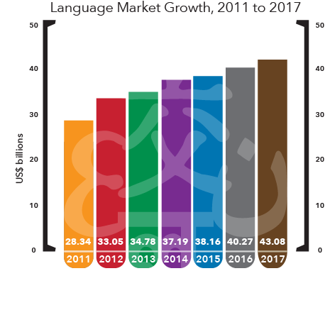 Language Market Growth 2017