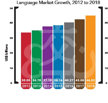 Language Market Growth 2018