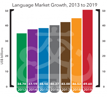 language market opportunities