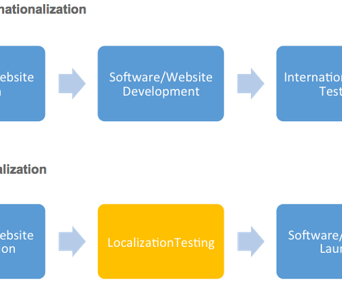 Localization testing for software and websites