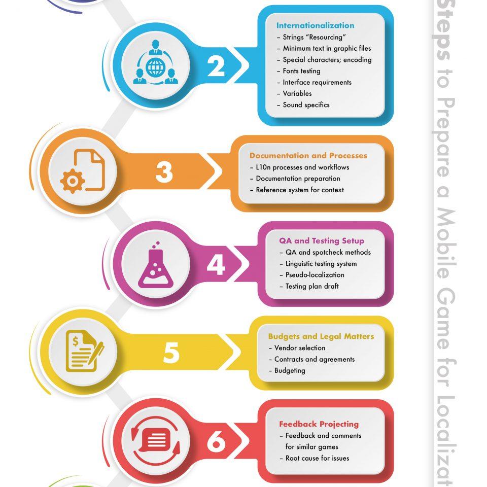 Seven steps to prepare a mobile game for localization