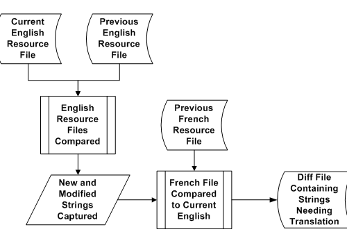 Localization Lessons from a Software Startup
